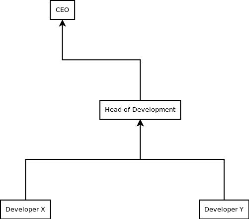 org chart samples