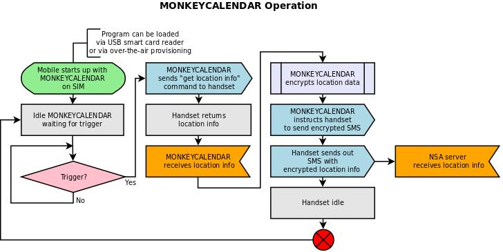 Microsoft Sdl Diagram