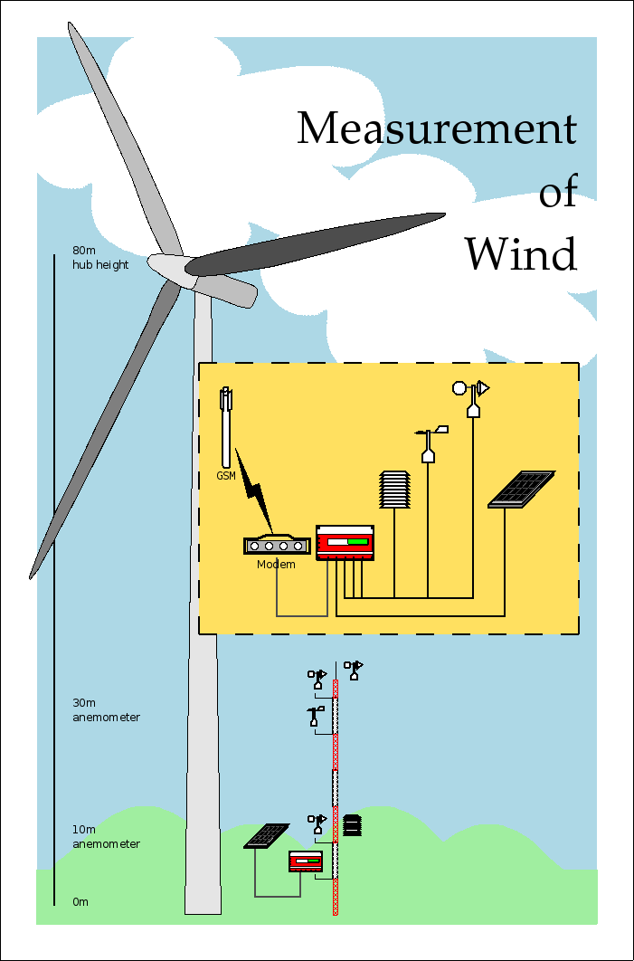 dia sheet renewable energy objects related to renewable energy Kite Wind Energy Diagram